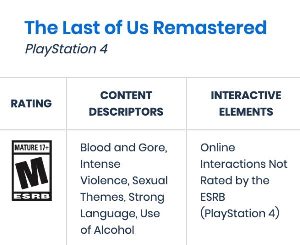 The Last of Us: Part II стане першою грою від Naughty Dog із сексуальним контентом